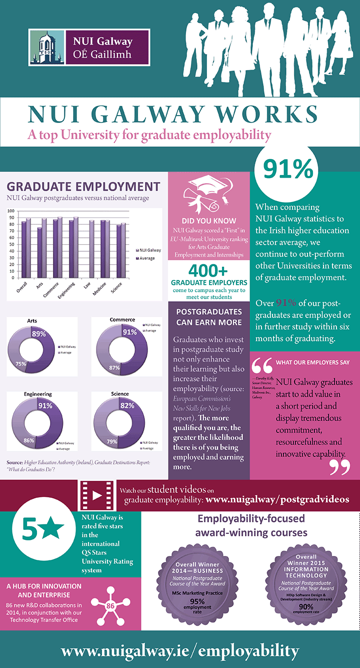NUI GALWAY WORKS Infographic Sept 2015