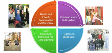 Conference Responds to Health Inequalities Among Children-image