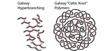 Polymer Breakthrough Inspired by Trees and Ancient Celtic Knots-image